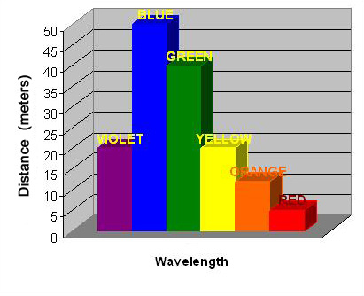 Light path distance (flash) or depth (sunlight) for which each color effectively disappears